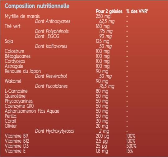 Composition nutritionnelle complète de la nouvelle formule du SynerBoost 2019